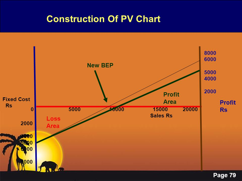 Page 79 Construction Of PV Chart 0 5000 10000 15000 20000 Sales Rs Fixed Cost Rs 2000 4000 5000 6000 8000 6000 5000 4000 2000 Profit Rs New BEP Loss A
