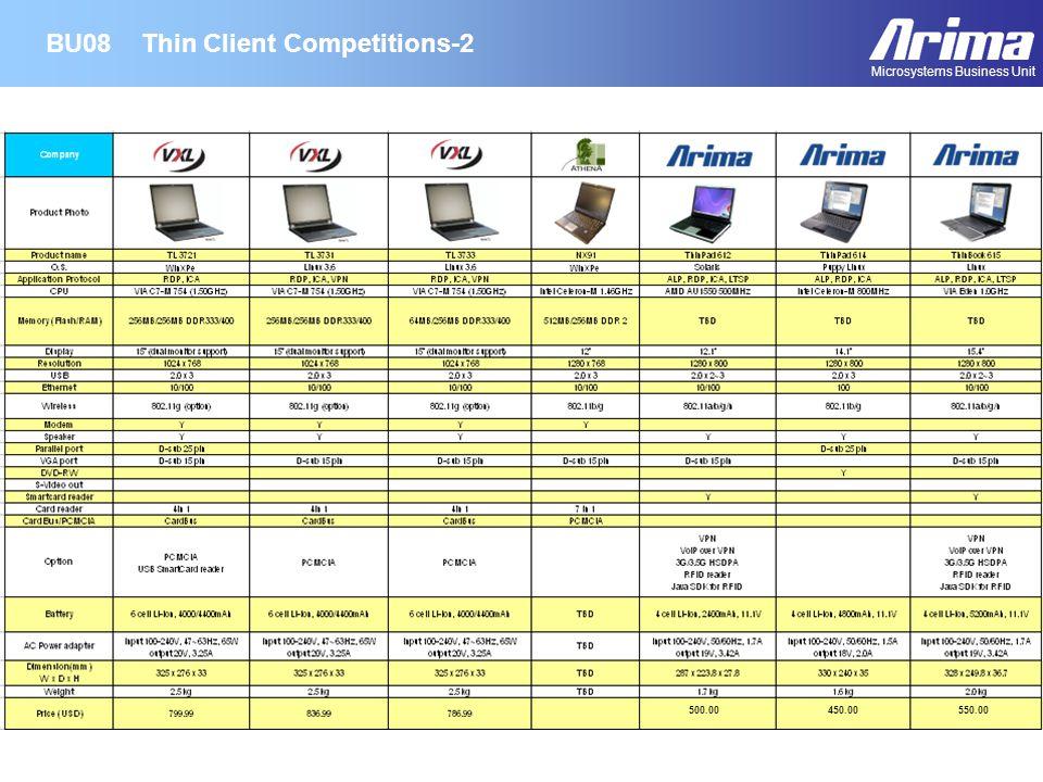 Core Technology RoadmapBU21 500.00550.00450.00 Microsystems Business Unit Thin Client Competitions-2BU08