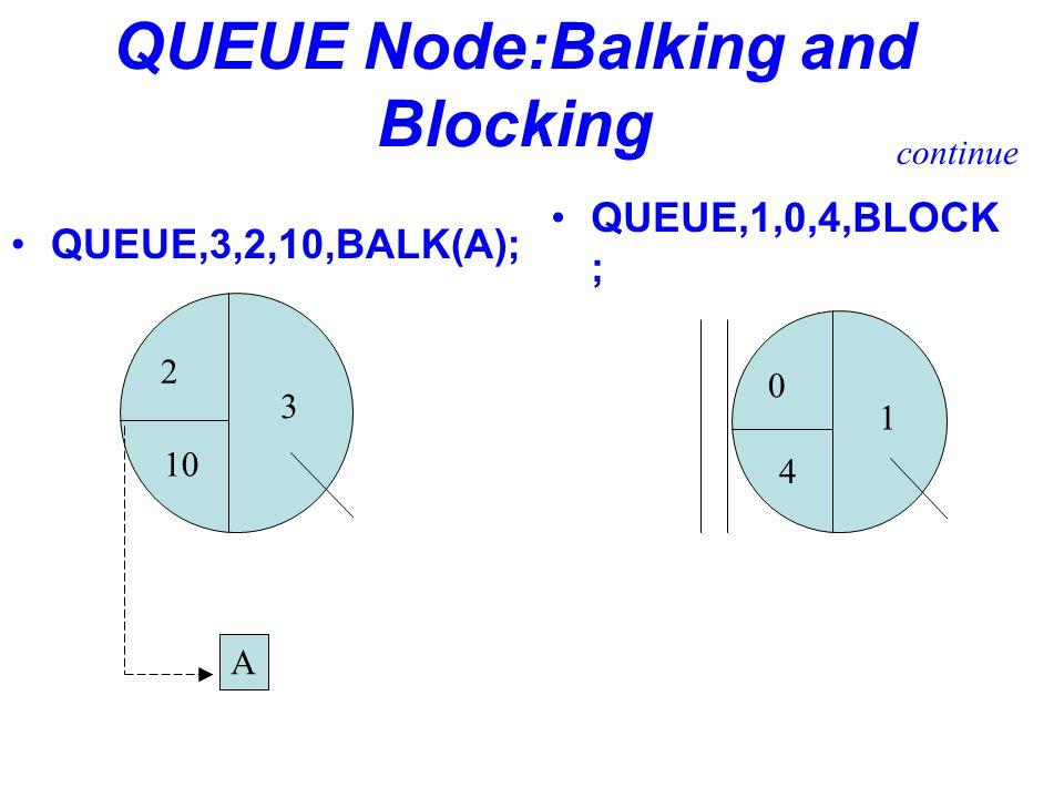 QUEUE Node:Balking and Blocking QUEUE,3,2,10,BALK(A); 2 10 3 QUEUE,1,0,4,BLOCK ; 0 4 1 A continue