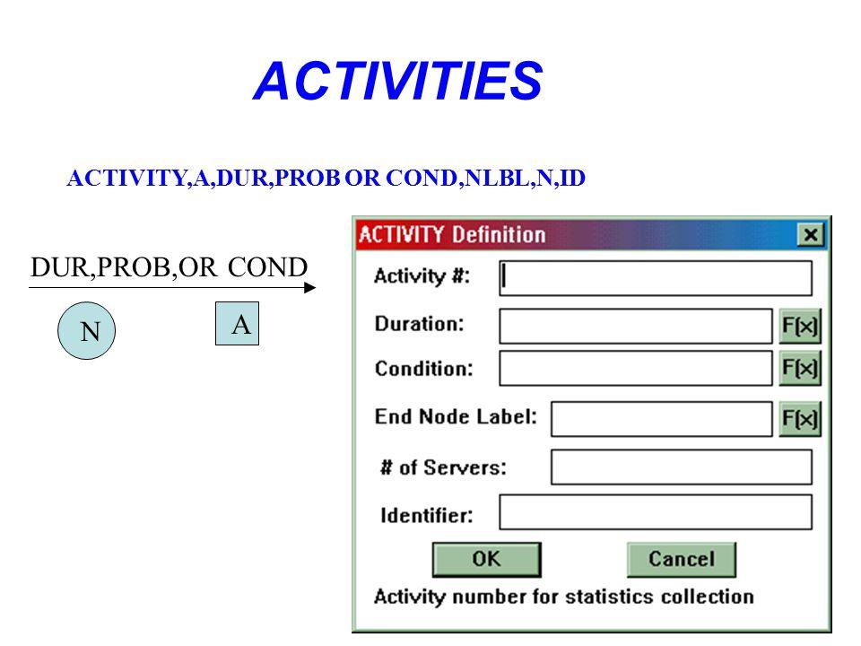 ACTIVITIES DUR,PROB,OR COND N A ACTIVITY,A,DUR,PROB OR COND,NLBL,N,ID