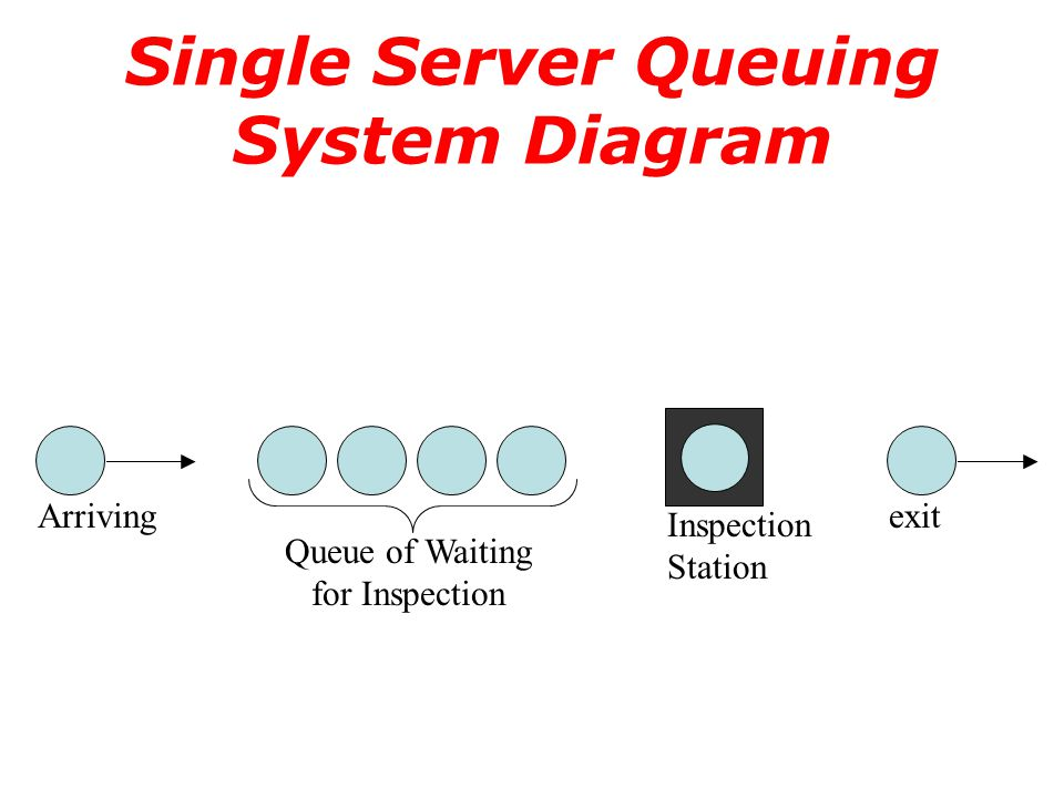 Single Server Queuing System Diagram Arriving Queue of Waiting for Inspection Inspection Station exit