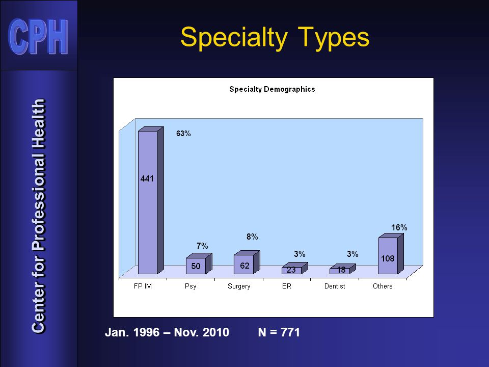 Center for Professional Health Jan. 1996 – Nov. 2010 62% 7% N = 771 63% 7% 8% 3% 16% Specialty Types