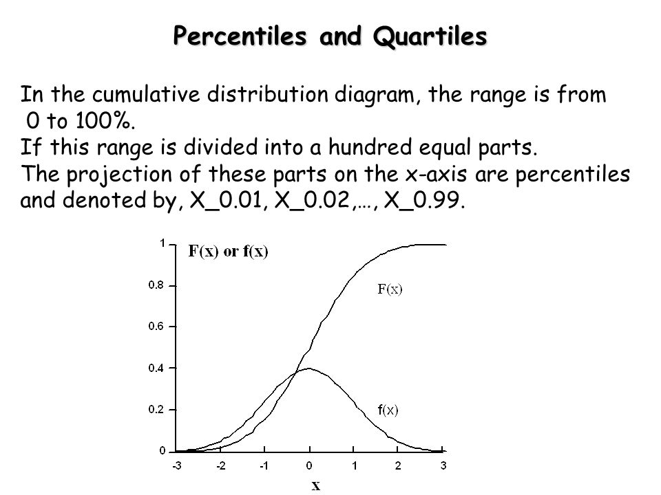 Percentiles and Quartiles In the cumulative distribution diagram, the range is from 0 to 100%. If this range is divided into a hundred equal parts. Th