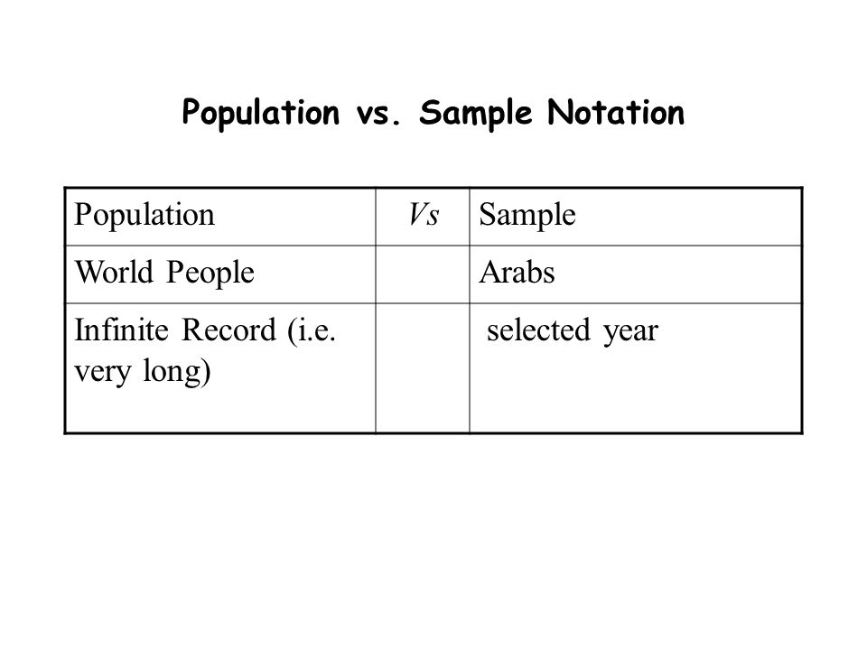 Population vs. Sample Notation PopulationVsSample World PeopleArabs Infinite Record (i.e. very long) selected year