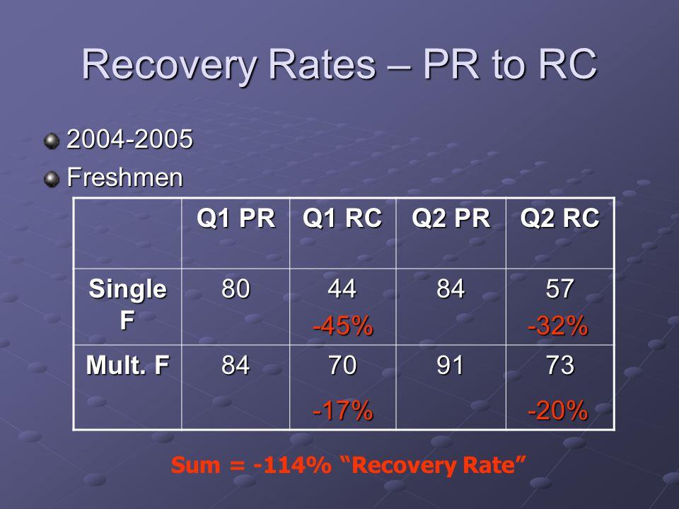 Recovery Rates – PR to RC 2004-2005Freshmen Q1 PR Q1 RC Q2 PR Q2 RC Single F 80448457 Mult.