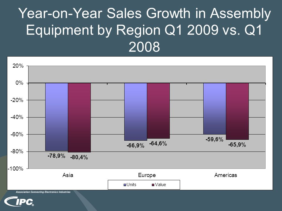 Year-on-Year Sales Growth in Assembly Equipment by Region Q1 2009 vs. Q1 2008