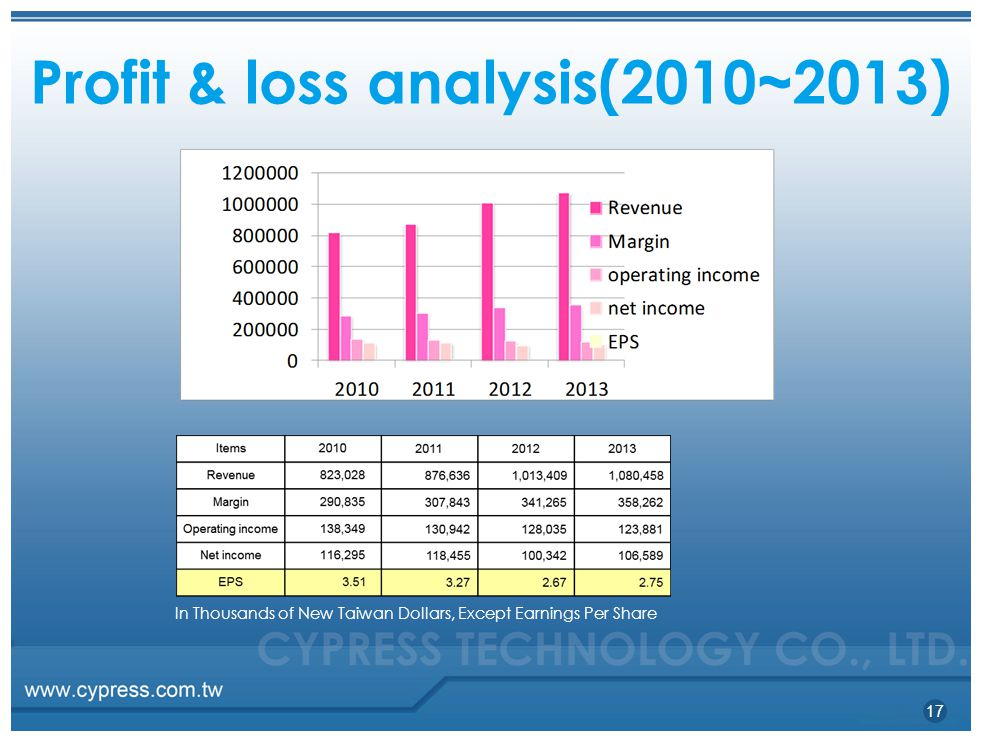 Profit&lossanalysis(2010~2013) In Thousands of New Taiwan Dollars, Except Earnings Per Share 17