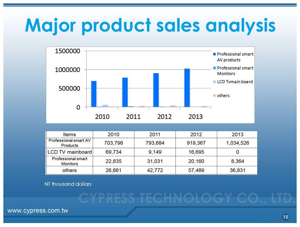 Major product sales analysis NT thousand dollars 18