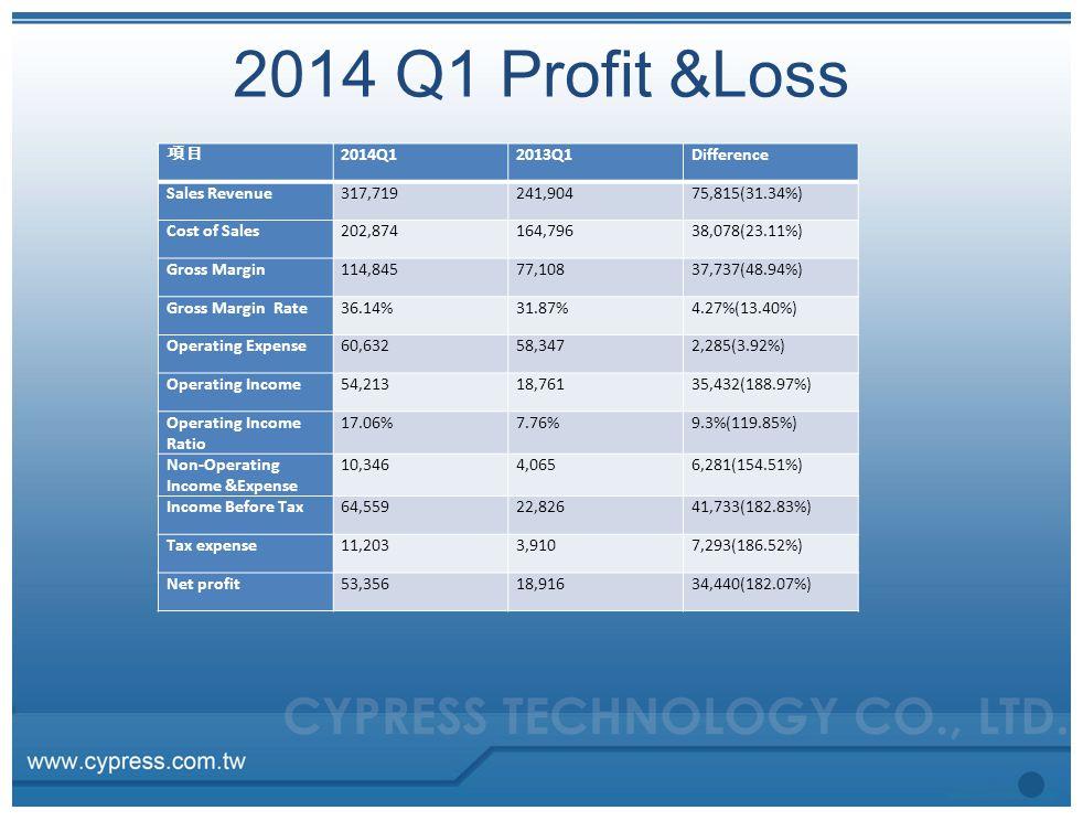 2014 Q1 Profit &Loss 項目 2014Q12013Q1Difference Sales Revenue317,719241,90475,815(31.34%) Cost of Sales202,874164,79638,078(23.11%) Gross Margin114,84577,10837,737(48.94%) Gross Margin Rate36.14%31.87%4.27%(13.40%) Operating Expense60,63258,3472,285(3.92%) Operating Income54,21318,76135,432(188.97%) Operating Income Ratio 17.06%7.76%9.3%(119.85%) Non-Operating Income &Expense 10,3464,0656,281(154.51%) Income Before Tax64,55922,82641,733(182.83%) Tax expense11,2033,9107,293(186.52%) Net profit53,35618,91634,440(182.07%)