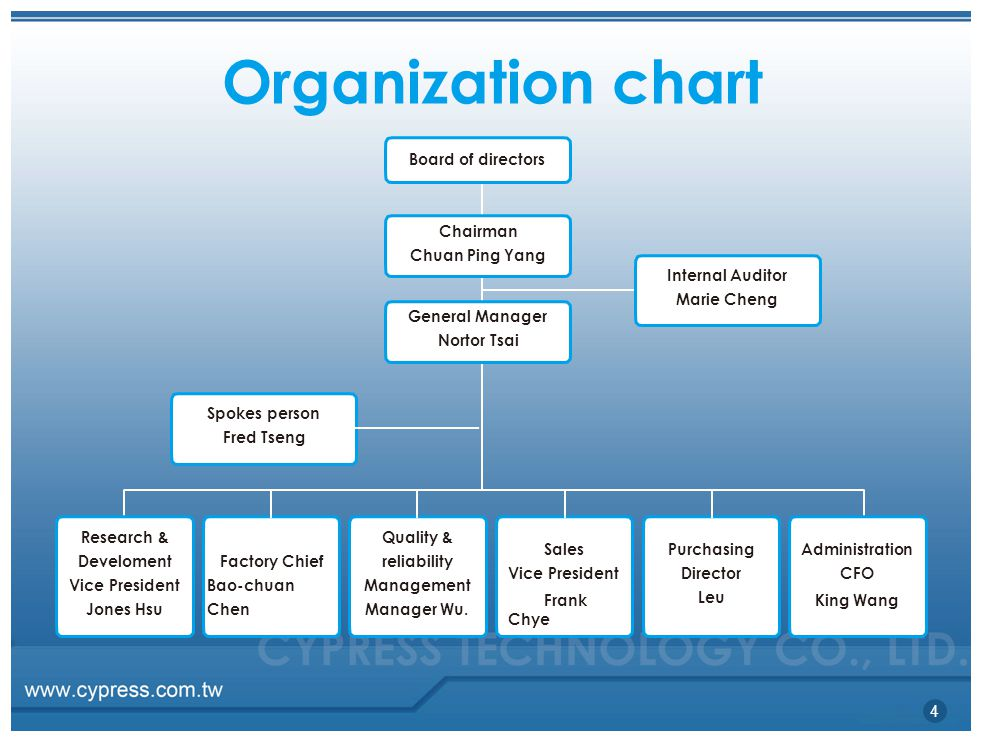 Organization chart Chairman Chuan Ping Yang Spokes person Fred Tseng Board of directors General Manager Nortor Tsai Research & Develoment Vice President Jones Hsu Factory Chief Bao-chuan Chen Quality & reliability Management Manager Wu.