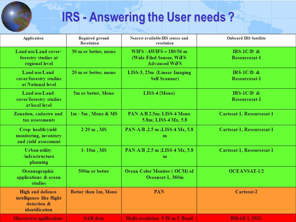 IRS - Answering the User needs .