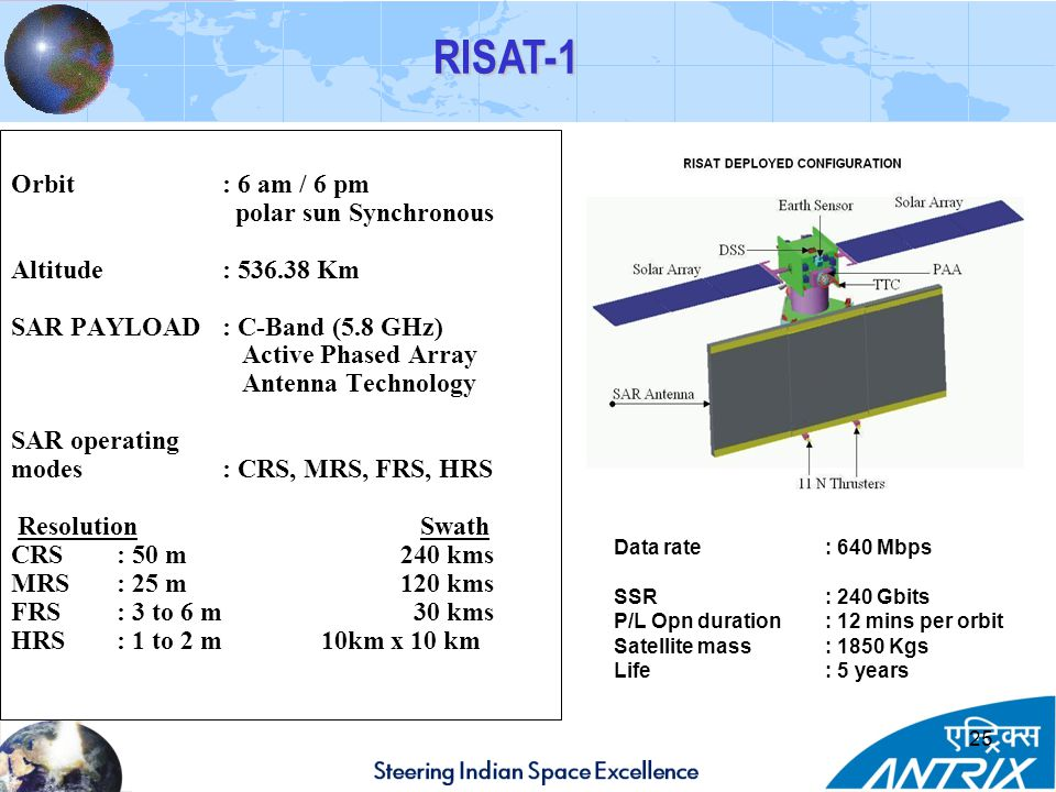 25 Orbit: 6 am / 6 pm polar sun Synchronous Altitude: 536.38 Km SAR PAYLOAD : C-Band (5.8 GHz) Active Phased Array Antenna Technology SAR operating modes: CRS, MRS, FRS, HRS Resolution Swath CRS: 50 m 240 kms MRS: 25 m 120 kms FRS: 3 to 6 m 30 kms HRS: 1 to 2 m 10km x 10 km RISAT-1 Data rate: 640 Mbps SSR : 240 Gbits P/L Opn duration: 12 mins per orbit Satellite mass : 1850 Kgs Life : 5 years