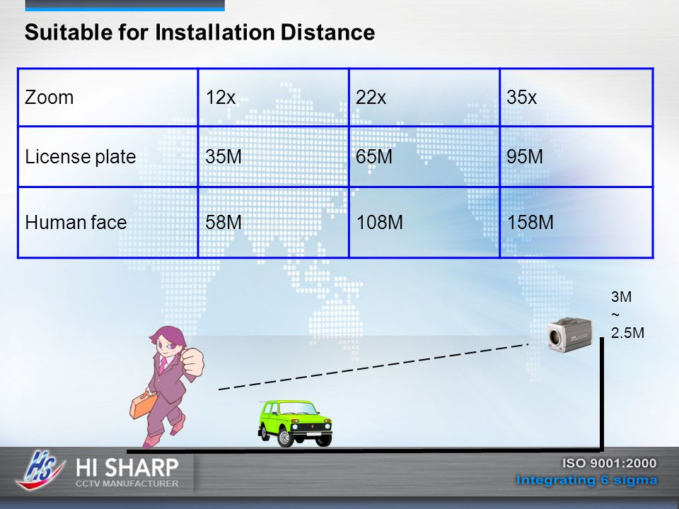 Zoom12x22x35x License plate35M65M95M Human face58M108M158M Suitable for Installation Distance 3M ~ 2.5M
