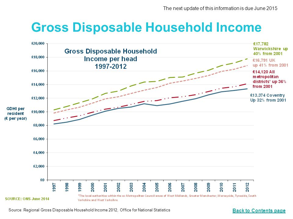 Gross Disposable Household Income The next update of this information is due June 2015 Source: Regional Gross Disposable Household Income 2012, Office for National Statistics Back to Contents page