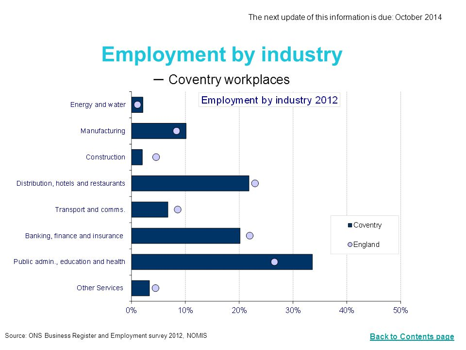 Employment by industry – Coventry workplaces Source: ONS Business Register and Employment survey 2012, NOMIS The next update of this information is due: October 2014 Back to Contents page