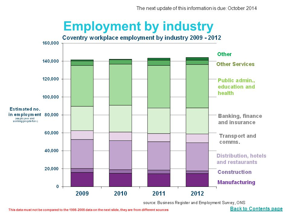 Employment by industry This data must not be compared to the 1998-2008 data on the next slide, they are from different sources The next update of this information is due: October 2014 Back to Contents page