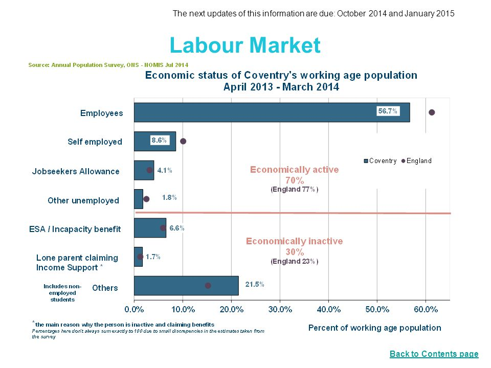 Labour Market The next updates of this information are due: October 2014 and January 2015 Back to Contents page