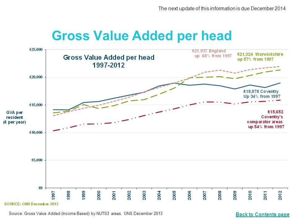Gross Value Added per head The next update of this information is due December 2014 Back to Contents page Source: Gross Value Added (Income Based) by NUTS3 areas, ONS December 2013