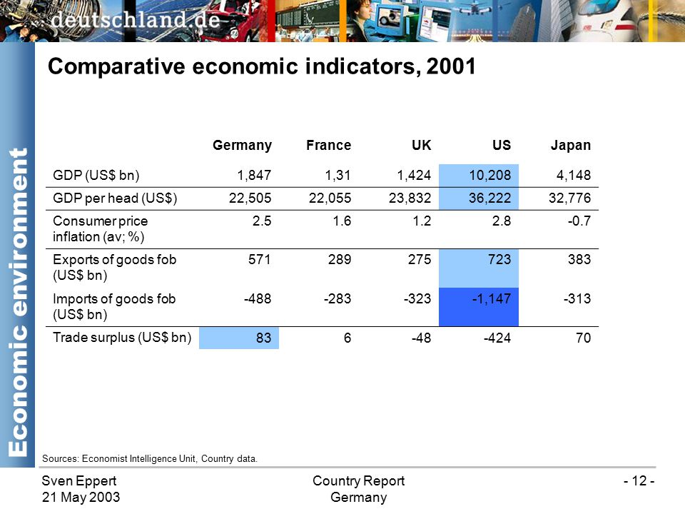 Sven EppertCountry Report Germany 21 May 2003 - 12 - Comparative economic indicators, 2001 Economic environment Sources: Economist Intelligence Unit, Country data.
