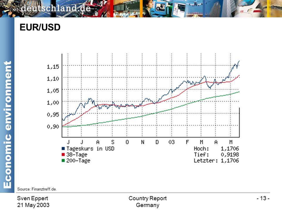 Sven EppertCountry Report Germany 21 May 2003 - 13 - EUR/USD Economic environment Source: Finanztreff.de.