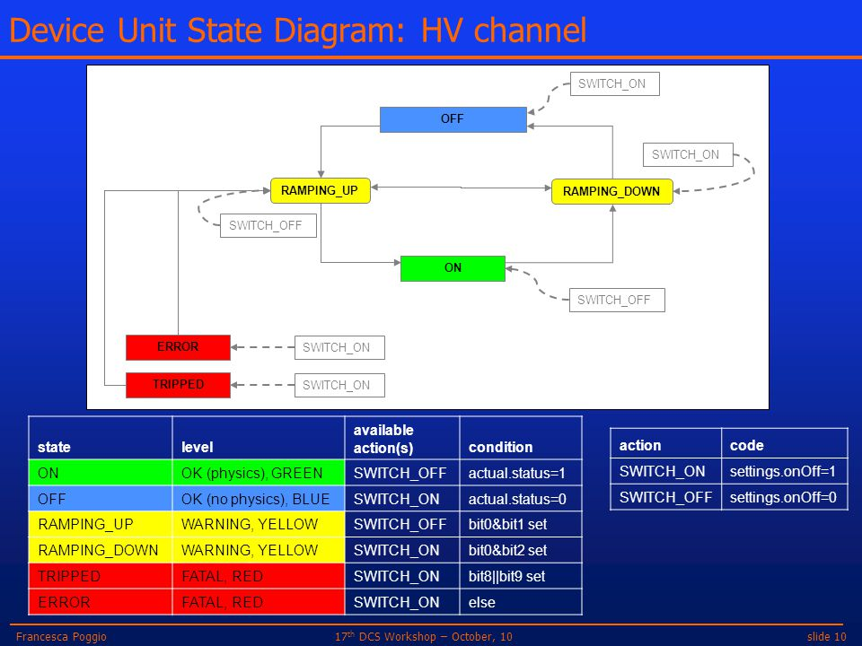 slide 1017 th DCS Workshop – October, 10Francesca Poggio Device Unit State Diagram: HV channel RAMPING_DOWN RAMPING_UP SWITCH_ON ON OFF SWITCH_OFF SWI