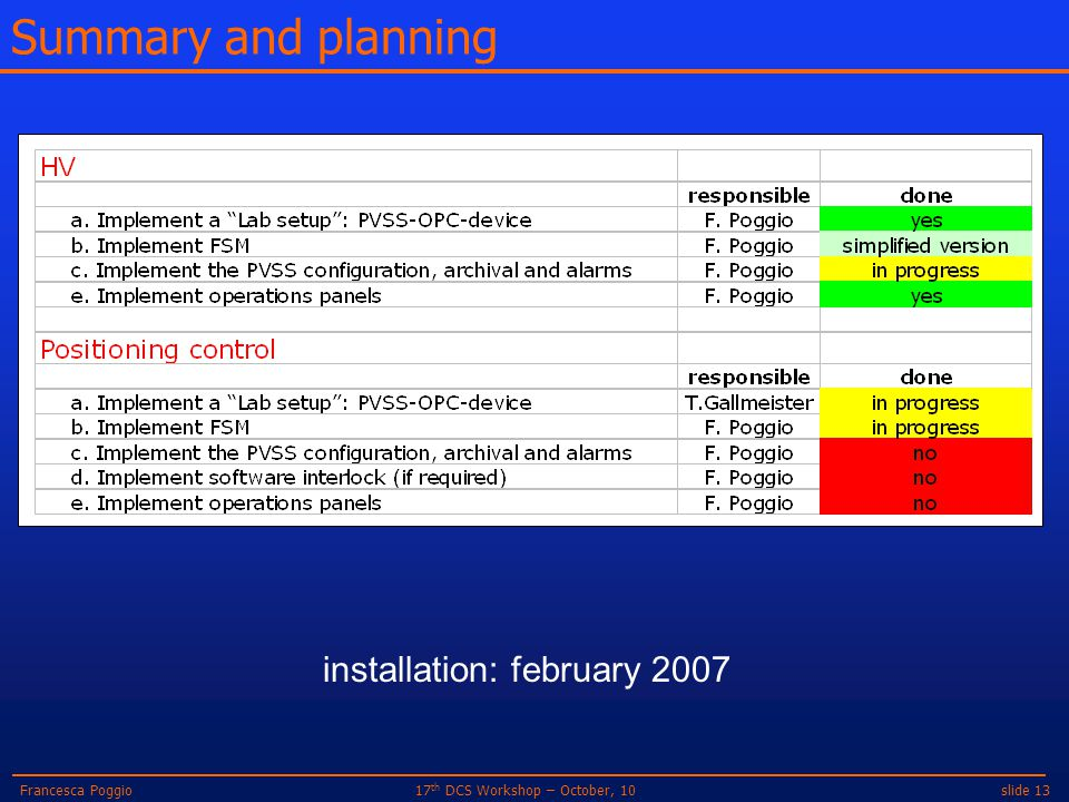 slide 1317 th DCS Workshop – October, 10Francesca Poggio Summary and planning installation: february 2007