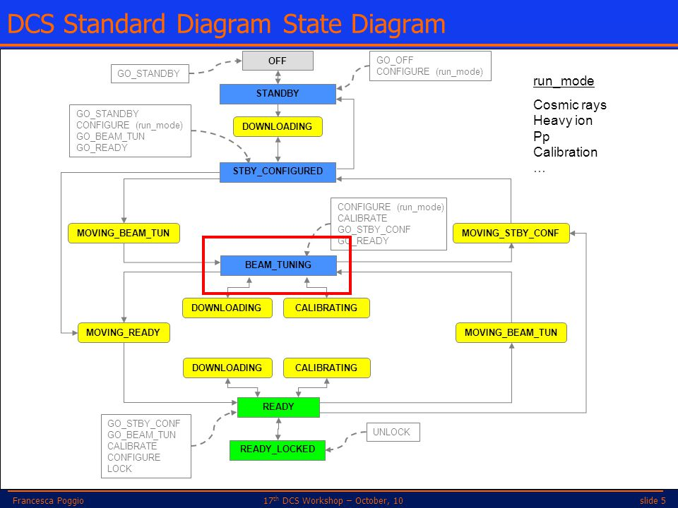 slide 517 th DCS Workshop – October, 10Francesca Poggio DCS Standard Diagram State Diagram GO_STANDBY CONFIGURE (run_mode) GO_BEAM_TUN GO_READY MOVING
