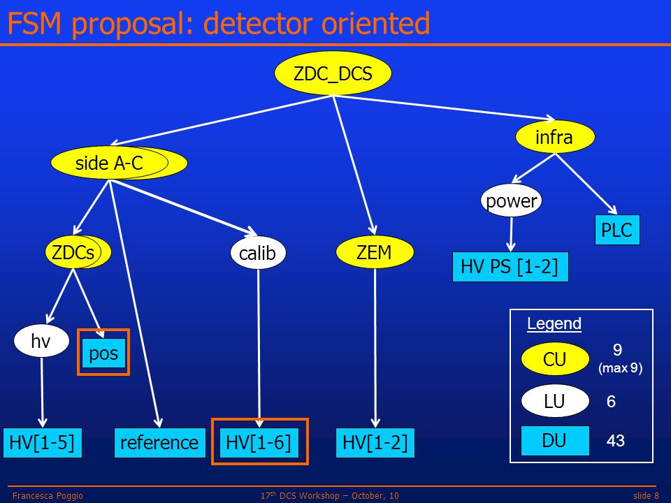slide 817 th DCS Workshop – October, 10Francesca Poggio FSM proposal: detector oriented ZDC_DCS reference ZEM HV[1-2] ZPZDCs HV[1-5] calib HV[1-6] pos