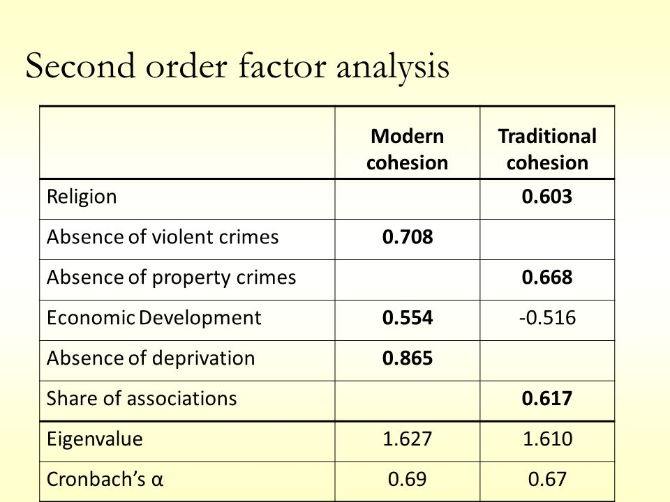 Modern cohesion Traditional cohesion Religion0.603 Absence of violent crimes0.708 Absence of property crimes0.668 Economic Development0.554-0.516 Abse