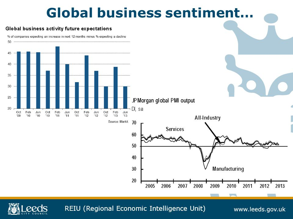 REIU (Regional Economic Intelligence Unit) Global business sentiment…