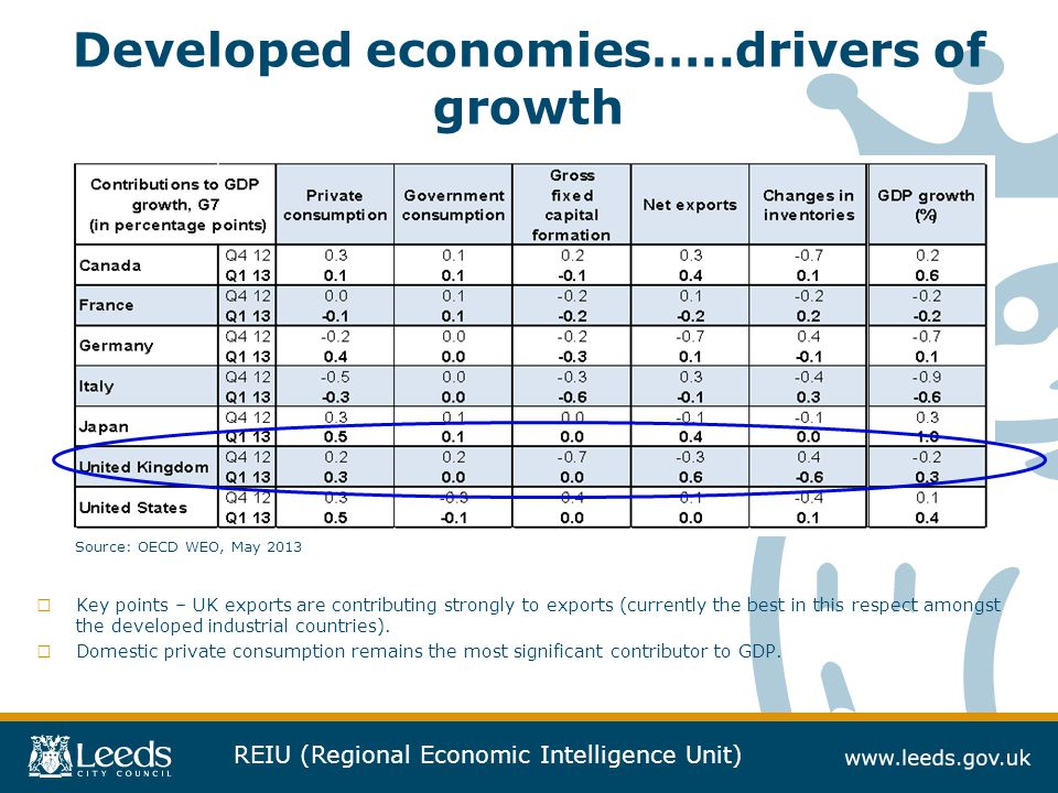 REIU (Regional Economic Intelligence Unit) Developed economies…..drivers of growth □ Key points – UK exports are contributing strongly to exports (cur