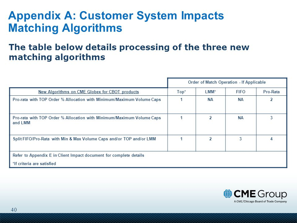 40 Appendix A: Customer System Impacts Matching Algorithms Order of Match Operation - If Applicable New Algorithms on CME Globex for CBOT productsTop*LMM*FIFOPro-Rata Pro-rata with TOP Order % Allocation with Minimum/Maximum Volume Caps1NA 2 Pro-rata with TOP Order % Allocation with Minimum/Maximum Volume Caps and LMM 12NA3 Split FIFO/Pro-Rata with Min & Max Volume Caps and/or TOP and/or LMM1234 Refer to Appendix E in Client Impact document for complete details *If criteria are satisfied The table below details processing of the three new matching algorithms