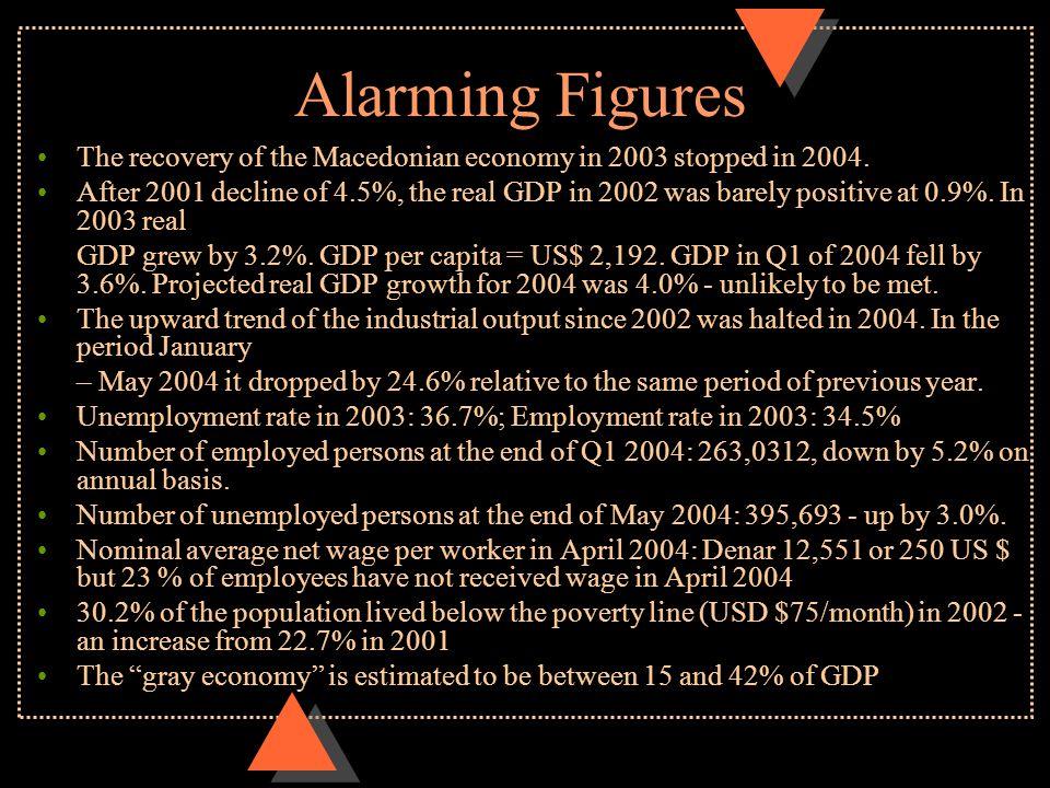 Alarming Unemployment Data Source: Employment Fund of Macedonia