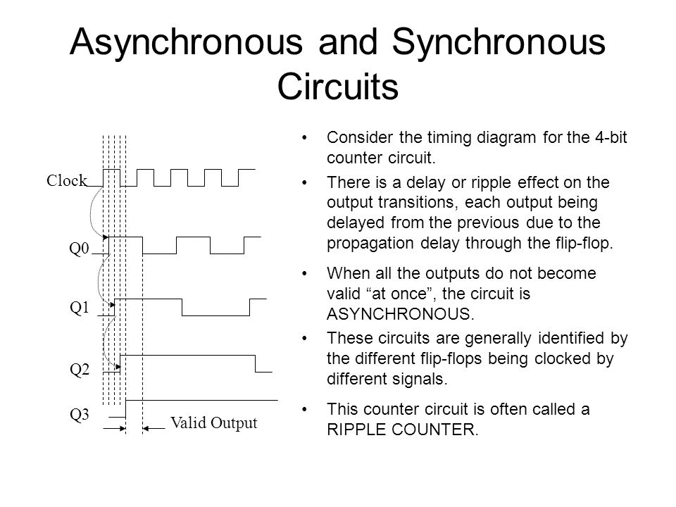Asynchronous and Synchronous Circuits Valid Output Clock Q0 Q1 Q2 Q3 Consider the timing diagram for the 4-bit counter circuit. There is a delay or ri