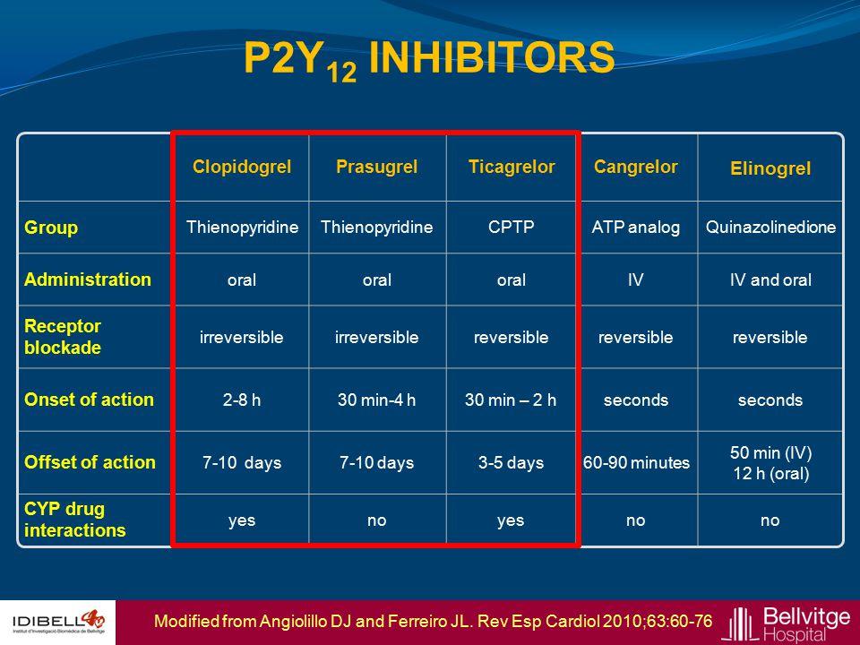ClopidogrelPrasugrelTicagrelorCangrelor Elinogrel Group Thienopyridine CPTPATP analogQuinazolinedione Administration oral IVIV and oral Receptor block