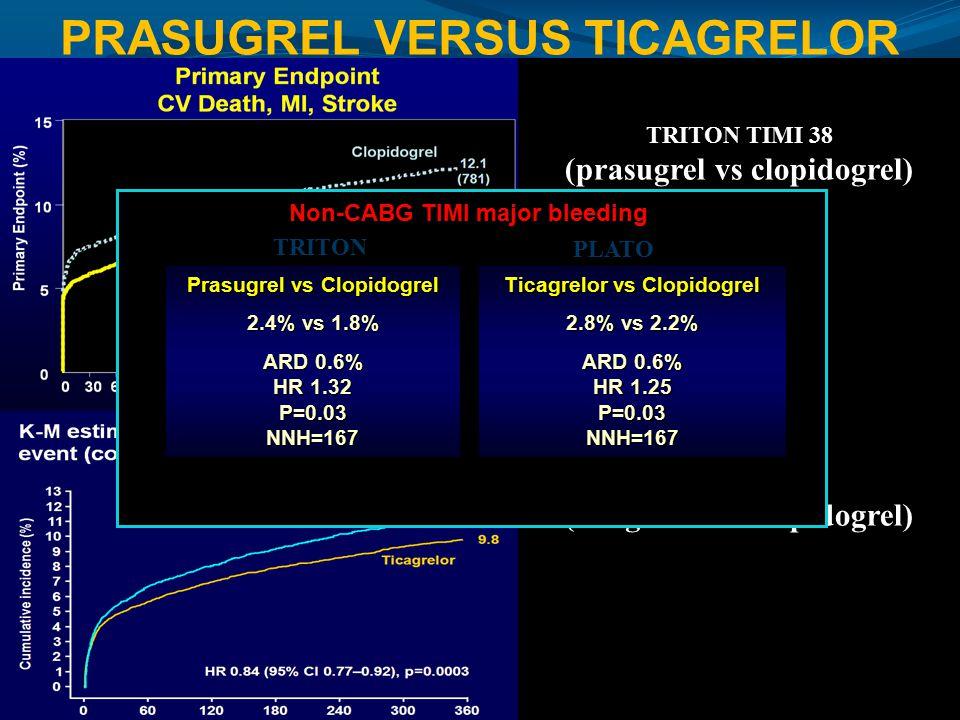 TRITON TIMI 38 (prasugrel vs clopidogrel) PLATO (ticagrelor vs clopidogrel) Prasugrel vs Clopidogrel 2.4% vs 1.8% ARD 0.6% HR 1.32 P=0.03 NNH=167 Tica