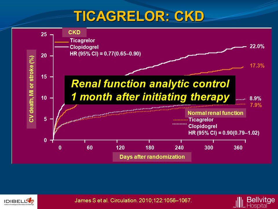 James S et al. Circulation. 2010;122:1056–1067. TICAGRELOR: CKD CKD Normal renal function CV death, MI or stroke (%) Days after randomization p for in