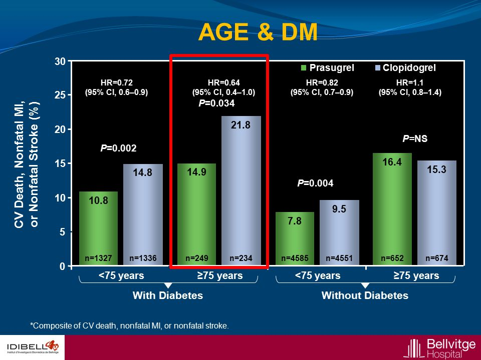 AGE & DM With DiabetesWithout Diabetes CV Death, Nonfatal MI, or Nonfatal Stroke (%) 0 5 30 <75 years≥75 years<75 years≥75 years P=0.034 P=0.002 P=0.0