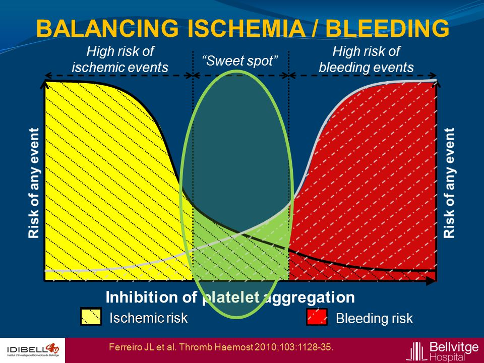 """BALANCING ISCHEMIA / BLEEDING Inhibition of platelet aggregation High risk of ischemic events High risk of bleeding events """"Sweet spot"""" Ischemic riskB"""
