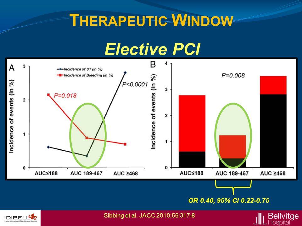 T HERAPEUTIC W INDOW Sibbing et al. JACC 2010;56:317-8 OR 0.40, 95% CI 0.22-0.75 Elective PCI
