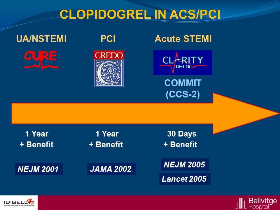 UA/NSTEMI + Benefit 1 Year + Benefit PCI COMMIT (CCS-2) Acute STEMI 30 Days + Benefit NEJM 2001 JAMA 2002 NEJM 2005 Lancet 2005 CLOPIDOGREL IN ACS/PCI