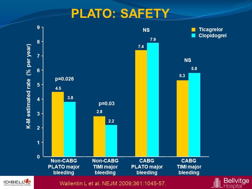 K-M estimated rate (% per year) Non-CABG PLATO major bleeding Non-CABG TIMI major bleeding CABG PLATO major bleeding CABG TIMI major bleeding p=0.026