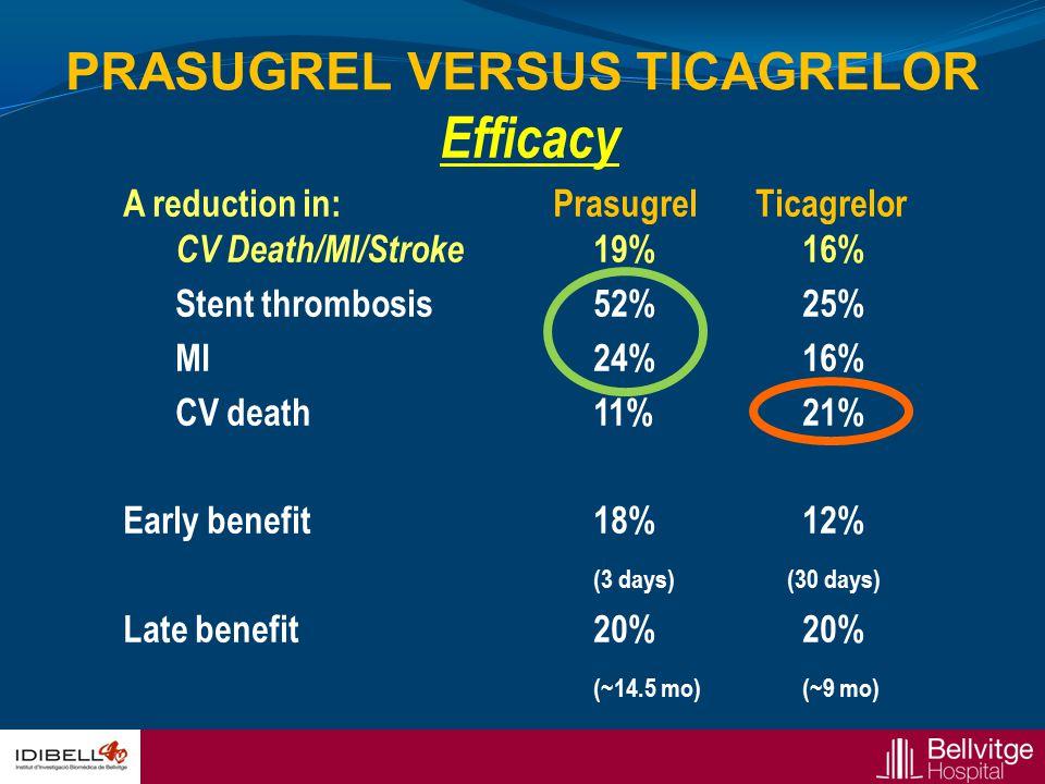 Efficacy A reduction in: Prasugrel Ticagrelor CV Death/MI/Stroke 19% 16% Stent thrombosis52% 25% MI24%16% CV death11%21% Early benefit18%12% (3 days)