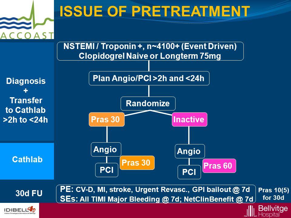 Plan Angio/PCI >2h and <24h Randomize Diagnosis + Transfer to Cathlab >2h to <24h Pras 30 Cathlab PCI Pras 60 Pras 30 Pras 10(5) for 30d 30d FU PCI PE