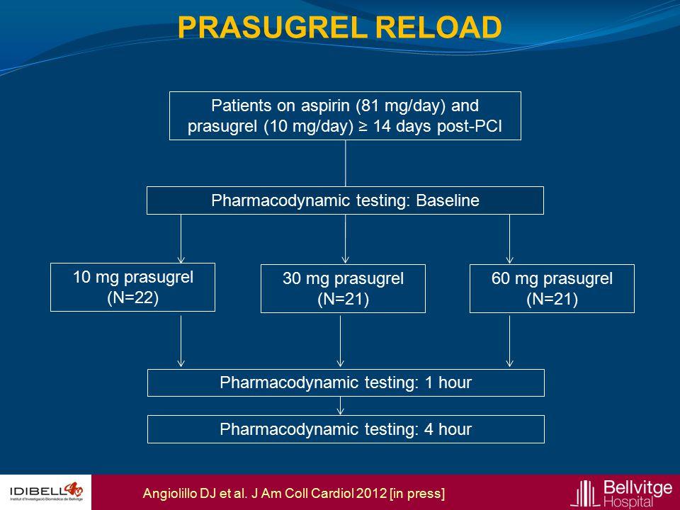 Patients on aspirin (81 mg/day) and prasugrel (10 mg/day) ≥ 14 days post-PCI 10 mg prasugrel (N=22) 30 mg prasugrel (N=21) 60 mg prasugrel (N=21) Phar