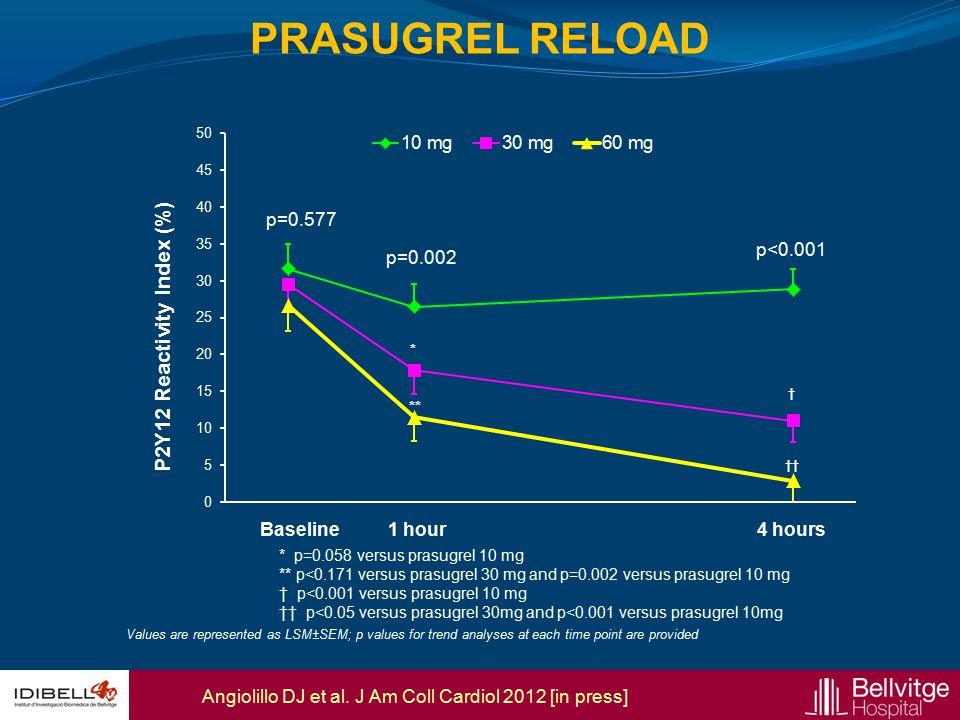 * † ** †† P2Y12 Reactivity Index (%) Angiolillo DJ et al. J Am Coll Cardiol 2012 [in press] PRASUGREL RELOAD