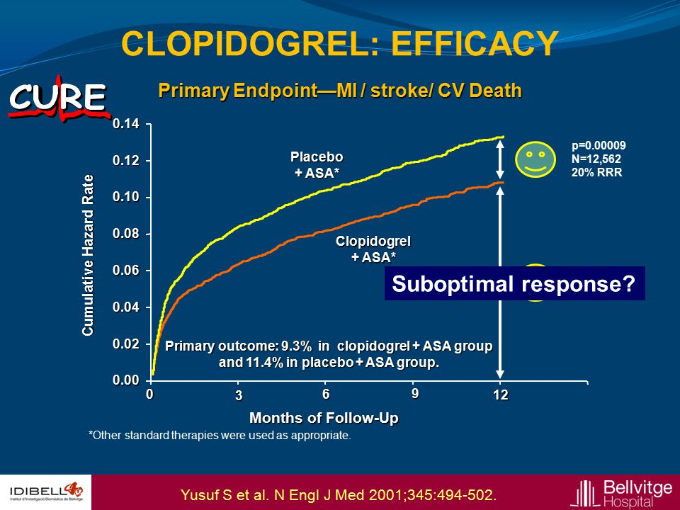 OVERALL >=60 kg < 60 kg < 75 >=75 No Yes 0.512 Prior Stroke / TIA Age Wgt Risk (%) + 54 -16 -16 +3 -14 -13 Prasugrel BetterClopidogrel Better HR P int = 0.006 P int = 0.18 P int = 0.36 PRASUGREL: VULNERABLE SUBGROUPS Wiviott SD et al.