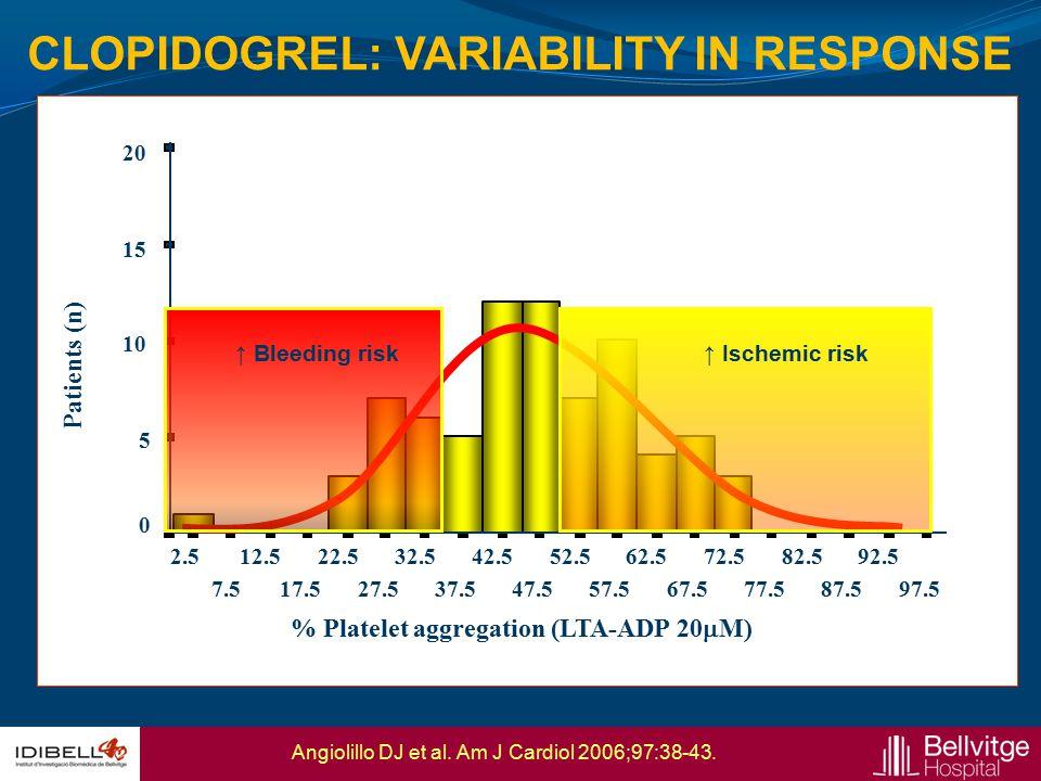 CLOPIDOGREL: STEMI 89,2% patients with poor response to clopidogrel 24,3% patients with poor response to ASA Patients with suboptimal response (%) ASAClopidogrel VerifyNow24.3%89.2% LTA (AA/ADP)38.9%84.2% MEA95% Ferreiro JL et al.