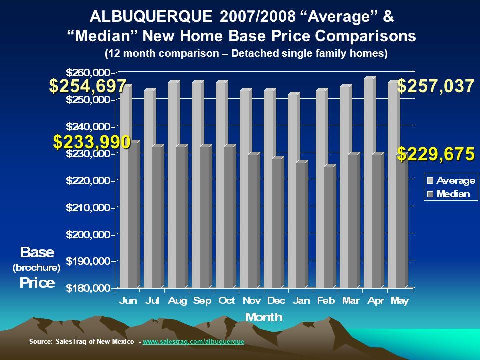 "Source: SalesTraq of New Mexico - www.salestraq.com/albuquerquewww.salestraq.com/albuquerque ALBUQUERQUE 2007/2008 ""Average"" & ""Median"" New Home Base"