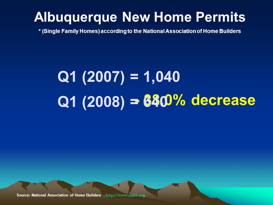Albuquerque New Home Permits * (Single Family Homes) according to the National Association of Home Builders Q1 (2007) = 1,040 - 38.0% decrease Source: National Association of Home Builders - http://www.nahb.org Q1 (2008) = 640